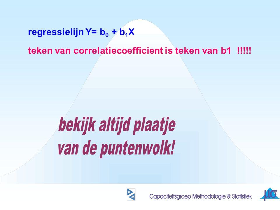 teken van correlatiecoefficient is teken van b1 !!!!!