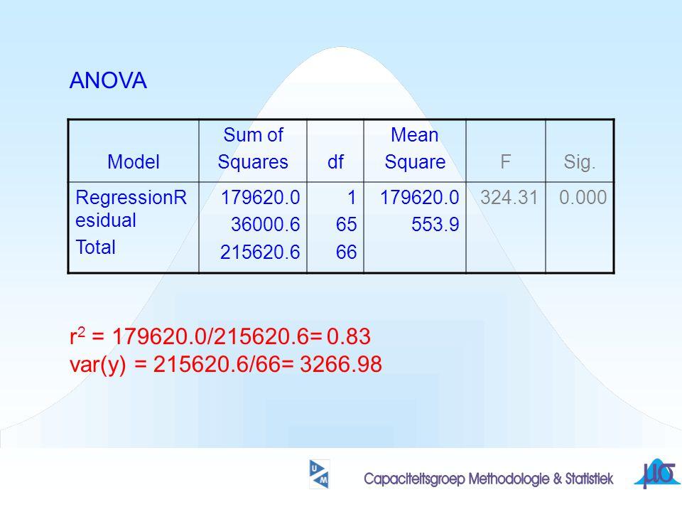 ANOVA r2 = 179620.0/215620.6= 0.83 var(y) = 215620.6/66= 3266.98 Model