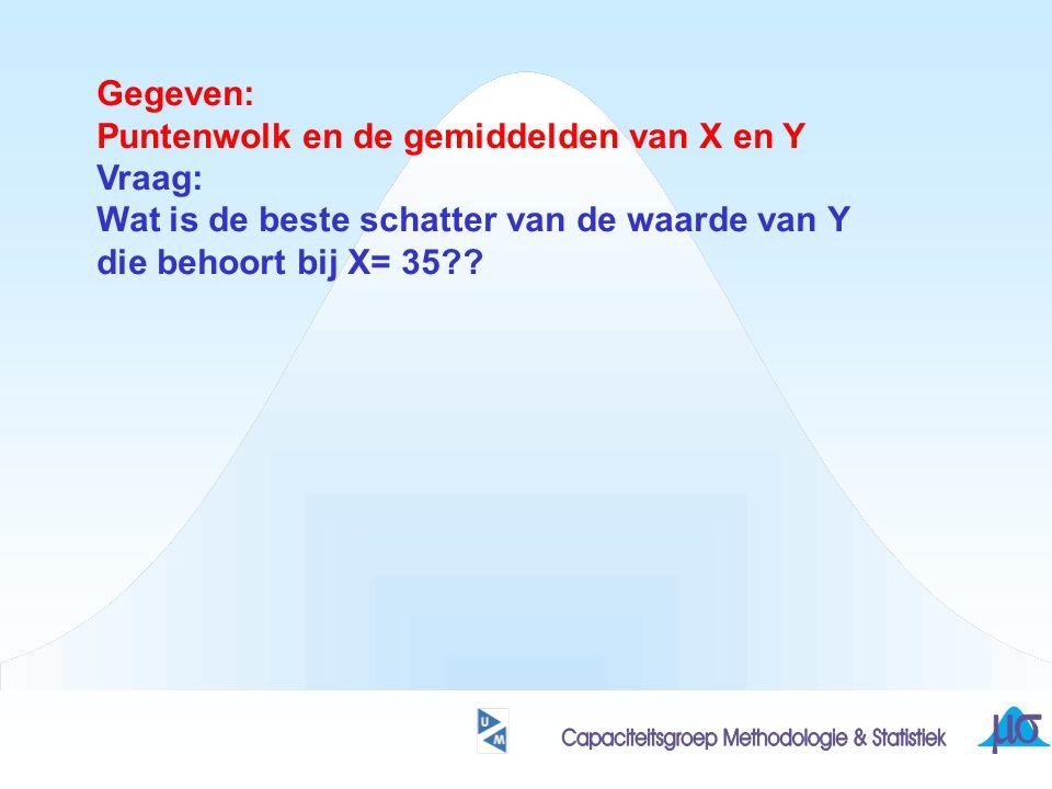 Gegeven: Puntenwolk en de gemiddelden van X en Y. Vraag: Wat is de beste schatter van de waarde van Y.
