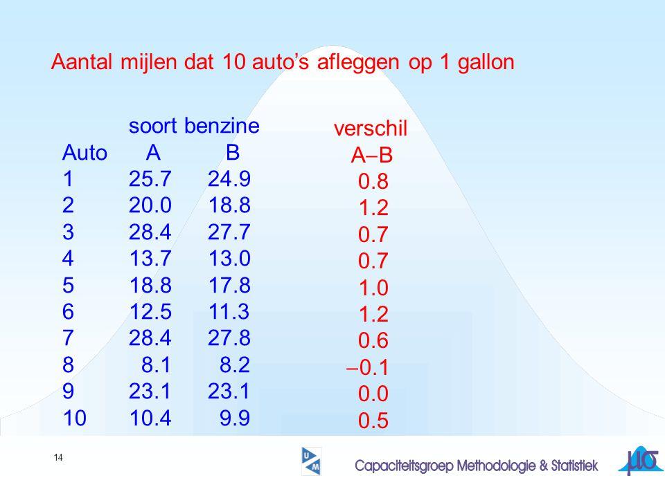 Aantal mijlen dat 10 auto's afleggen op 1 gallon