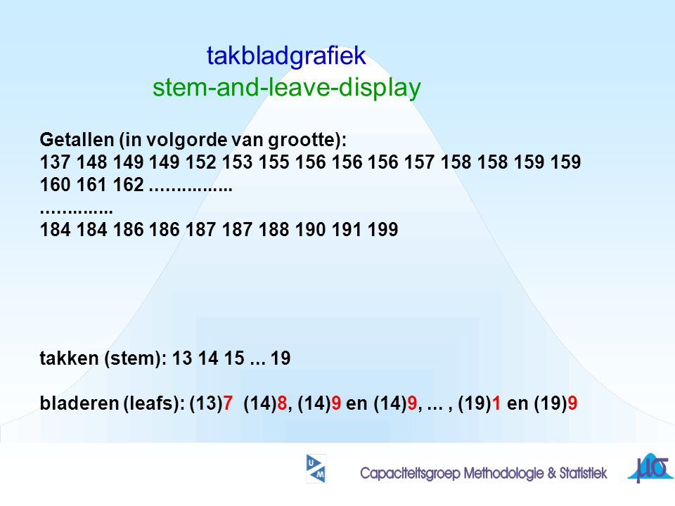 takbladgrafiek stem-and-leave-display