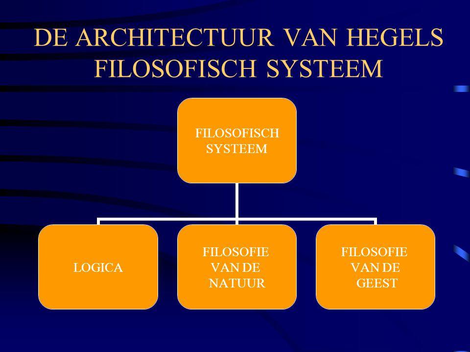 DE ARCHITECTUUR VAN HEGELS FILOSOFISCH SYSTEEM