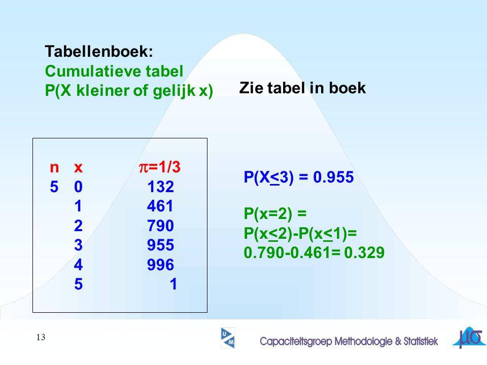 Tabellenboek: Cumulatieve tabel. P(X kleiner of gelijk x) Zie tabel in boek. n x p=1/3.