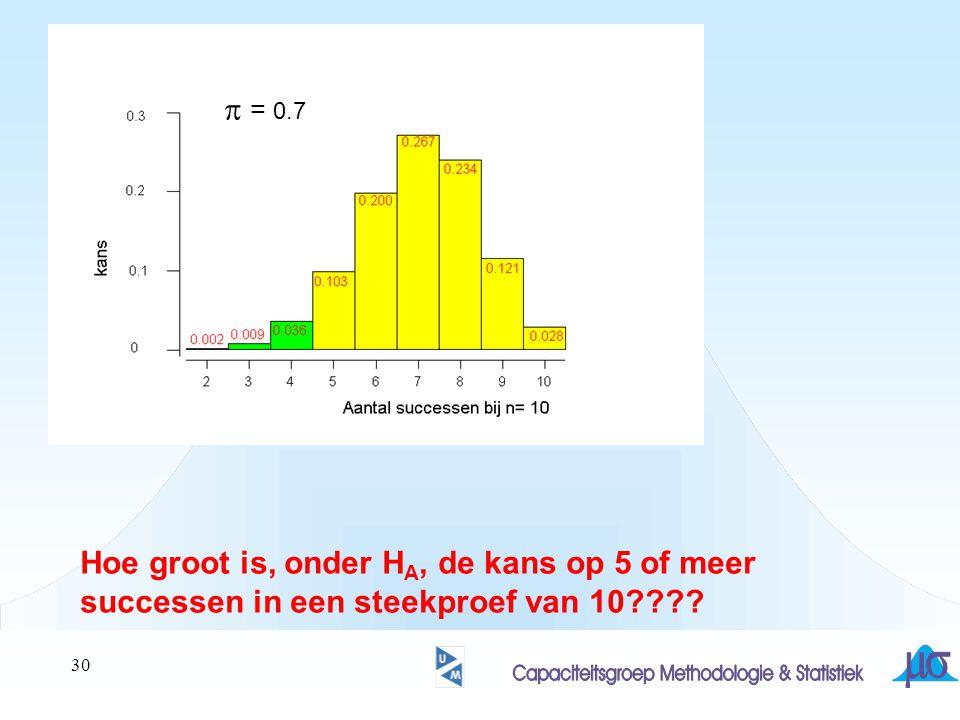 p = 0.7 Hoe groot is, onder HA, de kans op 5 of meer successen in een steekproef van 10