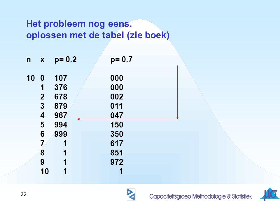 oplossen met de tabel (zie boek)