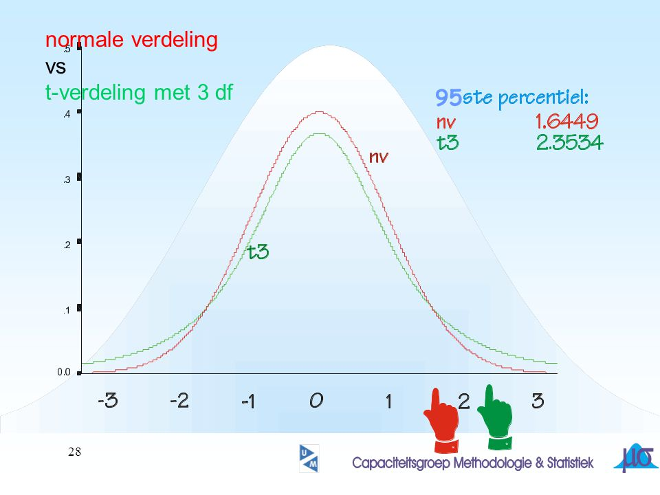 normale verdeling vs t-verdeling met 3 df 95