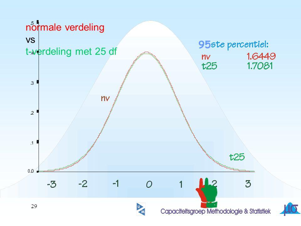 normale verdeling vs t-verdeling met 25 df