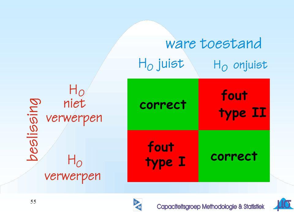 correct fout type II correct fout type I