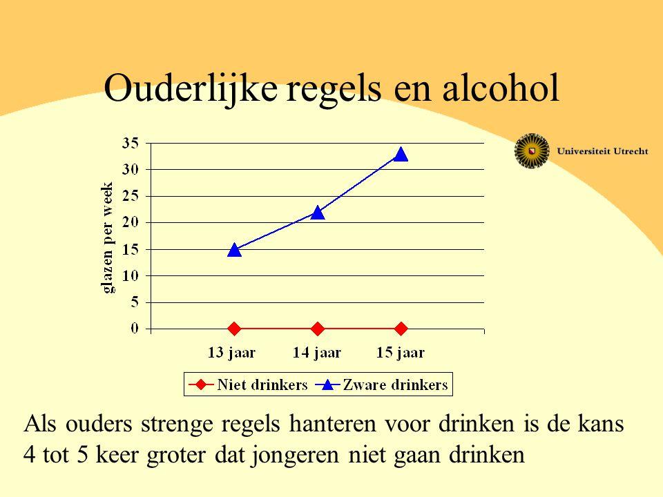 Ouderlijke regels en alcohol