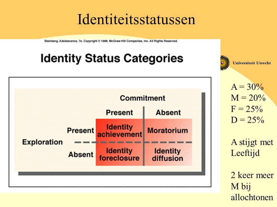 Identiteitsstatussen