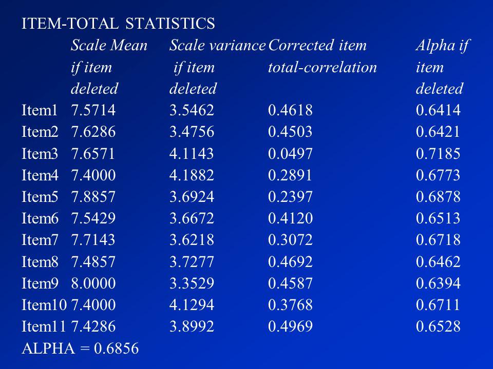 ITEM-TOTAL STATISTICS
