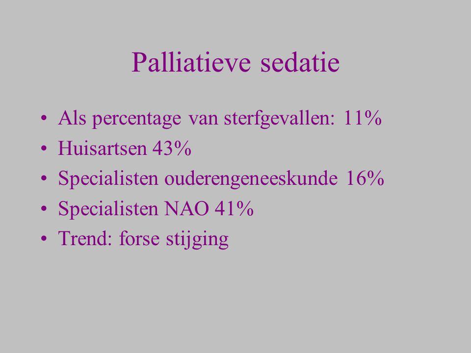 Palliatieve sedatie Als percentage van sterfgevallen: 11%