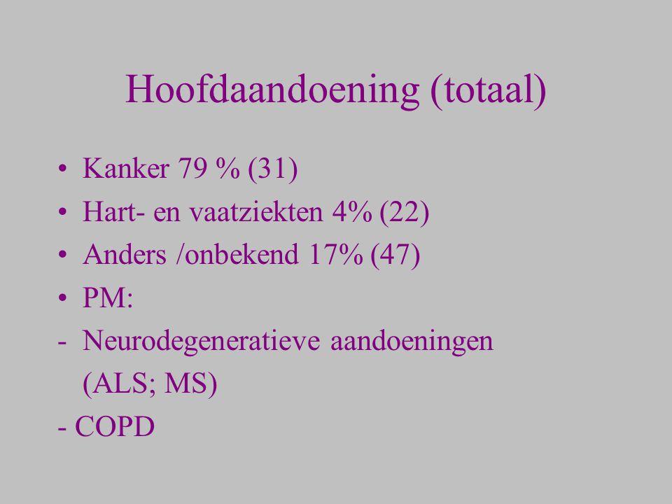 Hoofdaandoening (totaal)