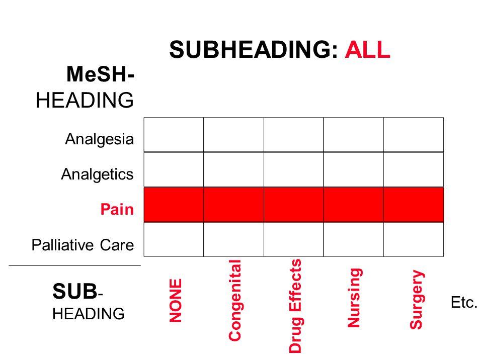 SUBHEADING: ALL MeSH- HEADING SUB- Analgesia Analgetics Pain