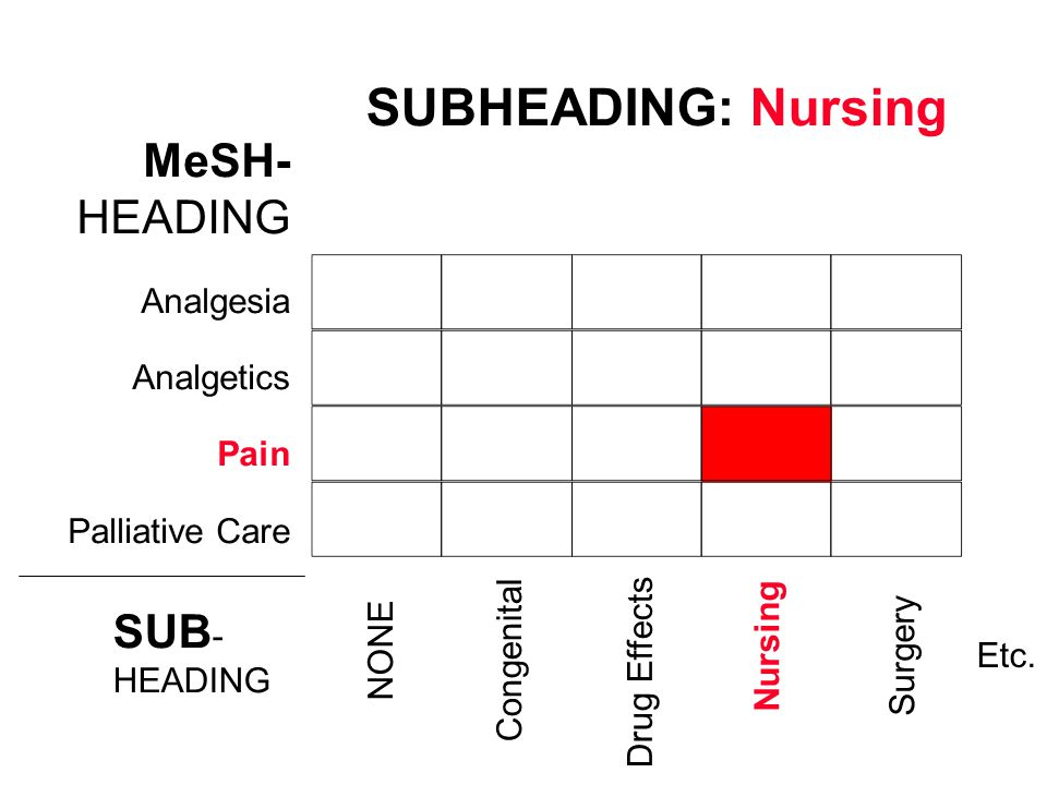 SUBHEADING: Nursing MeSH- HEADING SUB- Analgesia Analgetics Pain