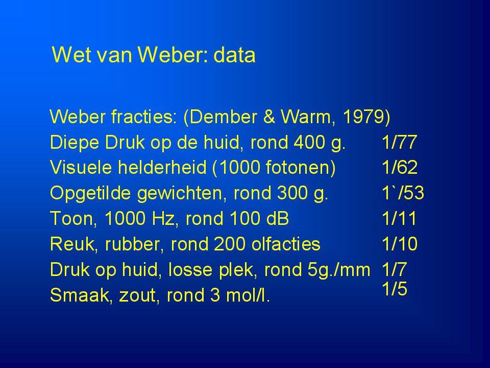 4/5/2017 Wet van Weber: data