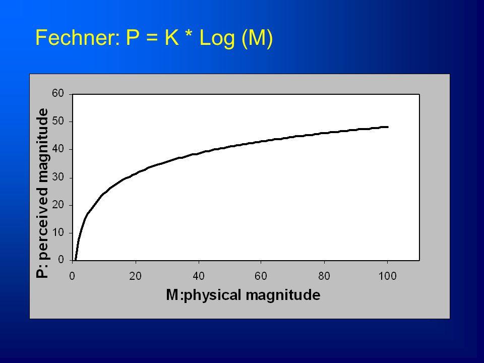 4/5/2017 Fechner: P = K * Log (M)