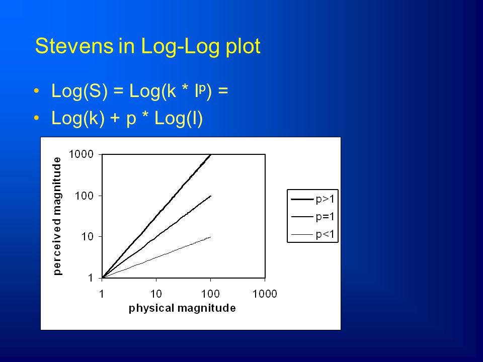 Stevens in Log-Log plot