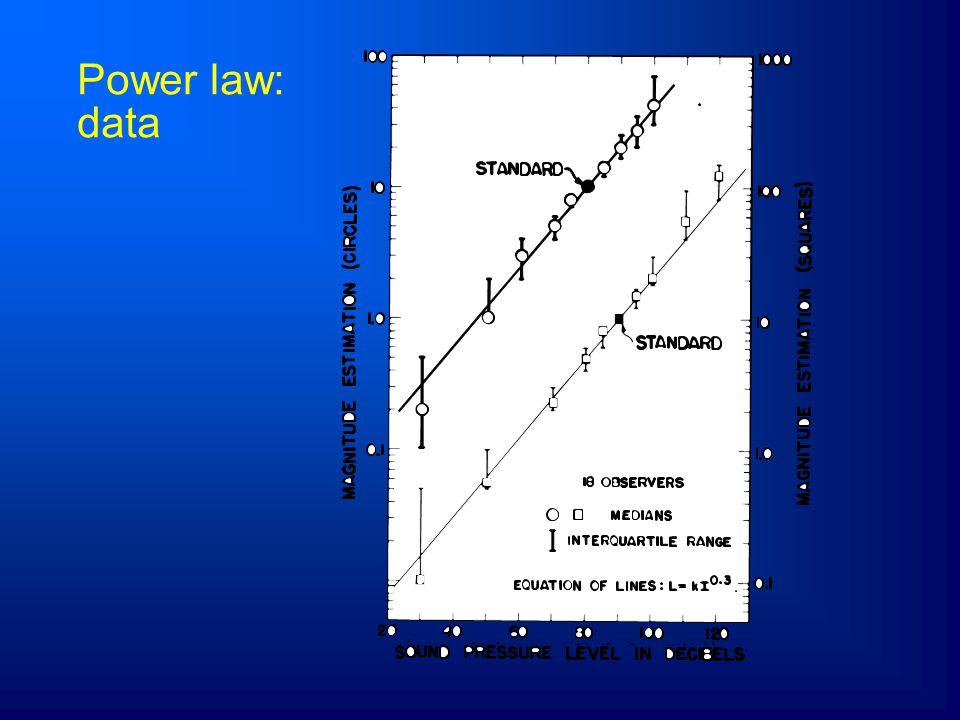 4/5/2017 Power law: data
