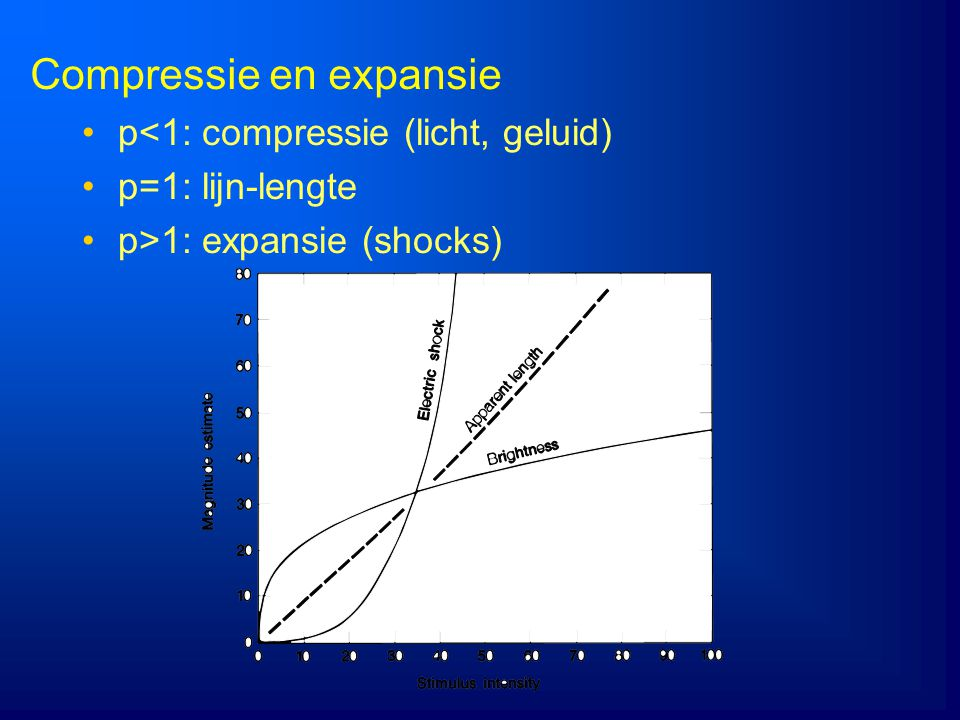 Compressie en expansie