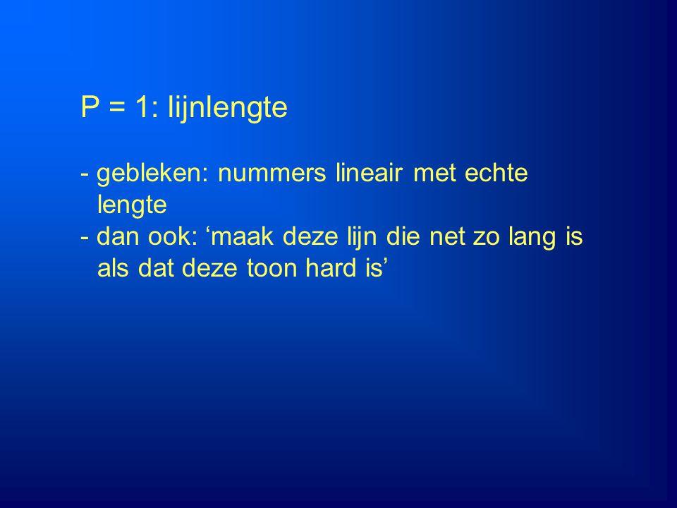 P = 1: lijnlengte - gebleken: nummers lineair met echte lengte