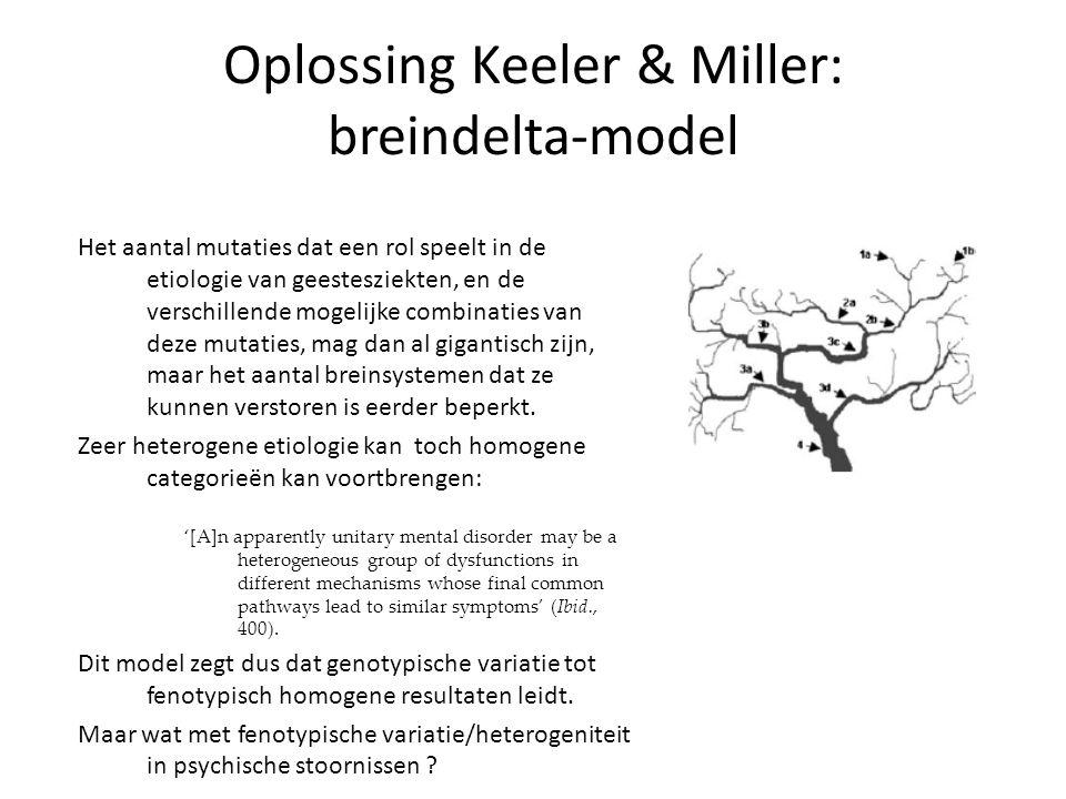 Oplossing Keeler & Miller: breindelta-model
