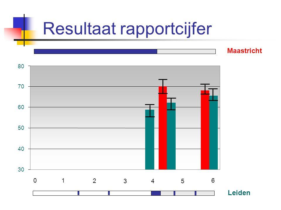 Resultaat rapportcijfer