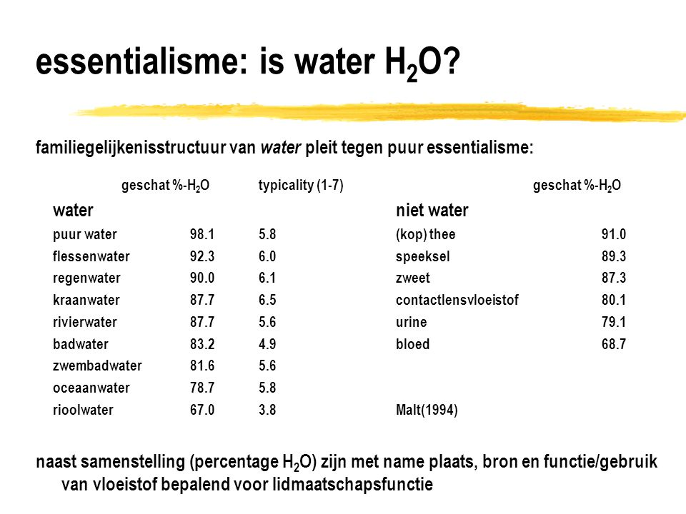 essentialisme: is water H2O