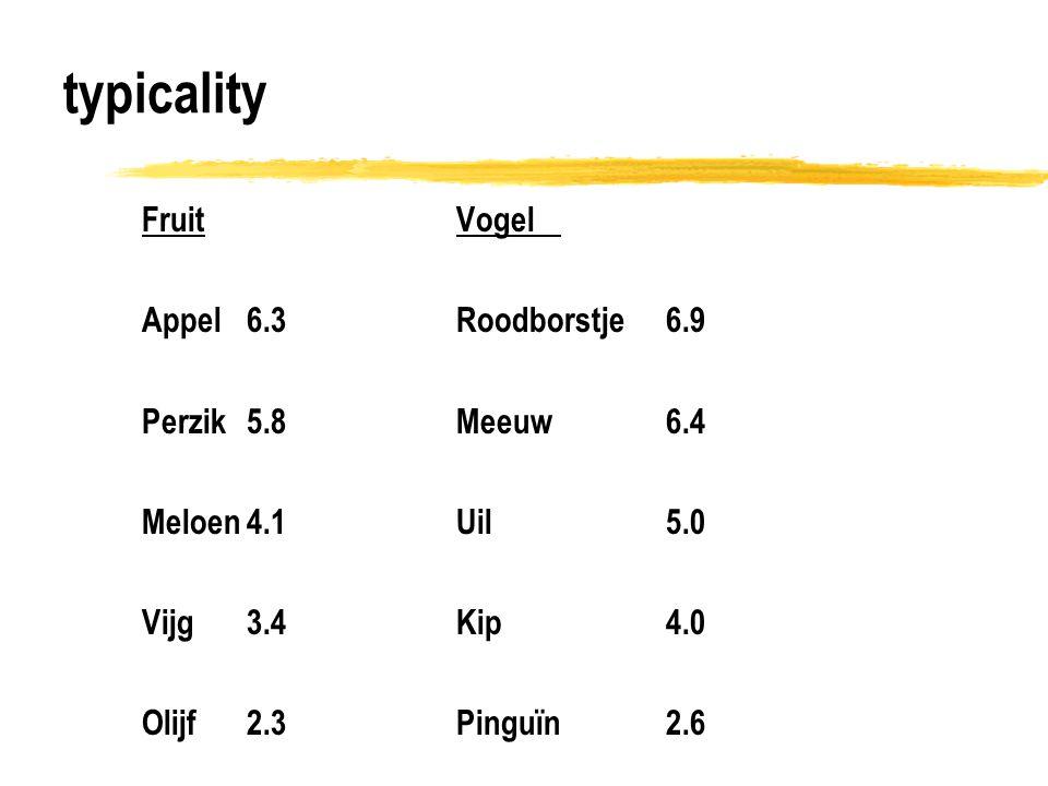 typicality Fruit Vogel Appel 6.3 Roodborstje 6.9 Perzik 5.8 Meeuw 6.4