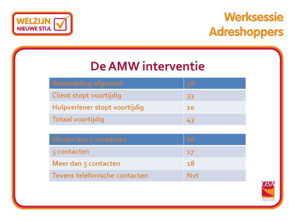 De AMW interventie Behandeling afgerond 58 Client stopt voortijdig 33