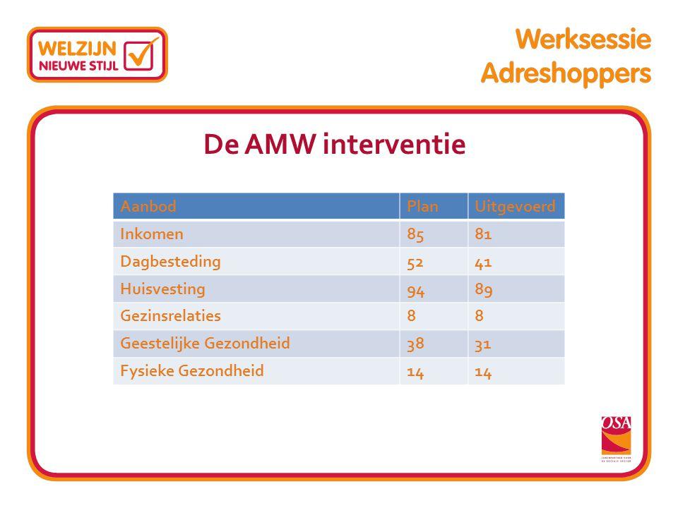 De AMW interventie Subtitel Aanbod Plan Uitgevoerd Inkomen 85 81