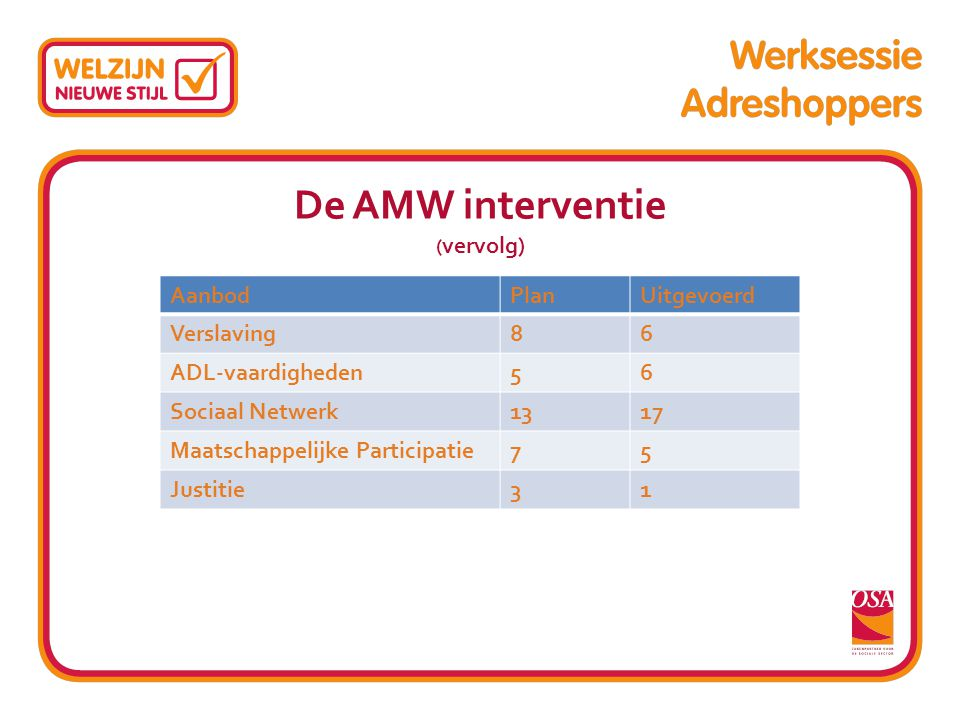 De AMW interventie (vervolg)