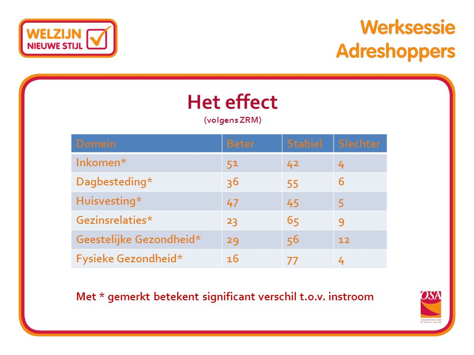 Het effect (volgens ZRM)