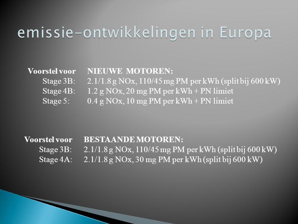 emissie-ontwikkelingen in Europa
