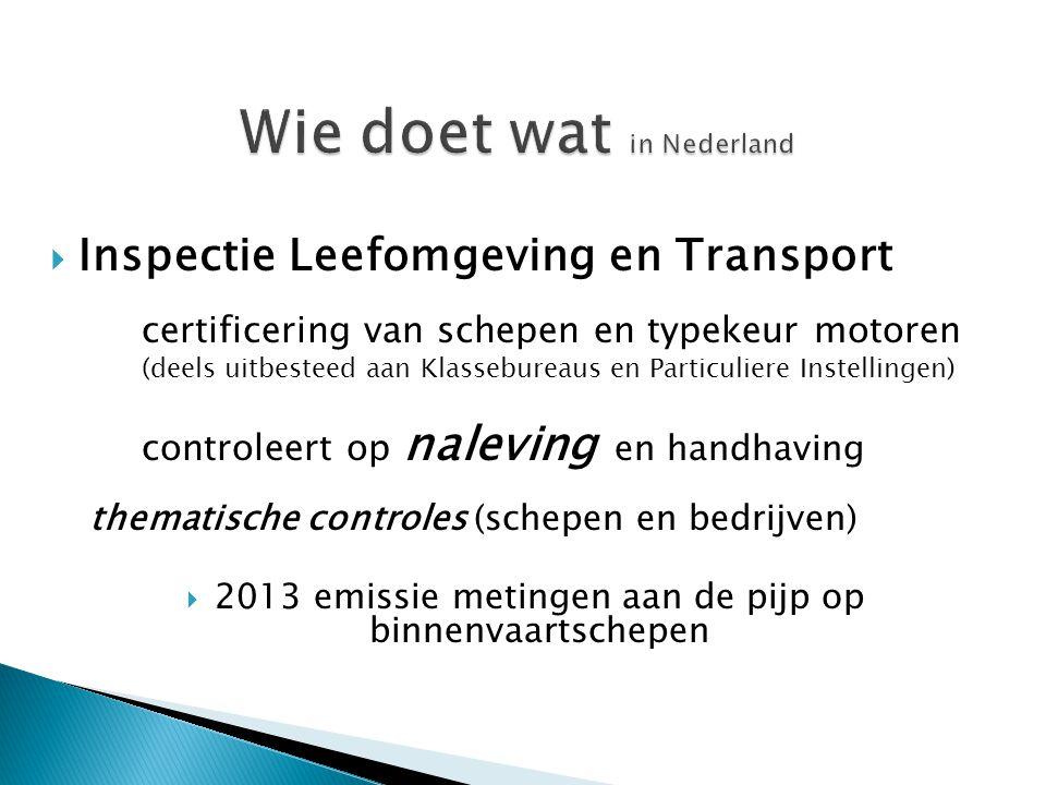 Wie doet wat in Nederland