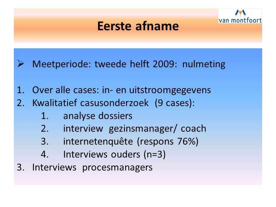 Eerste afname Meetperiode: tweede helft 2009: nulmeting