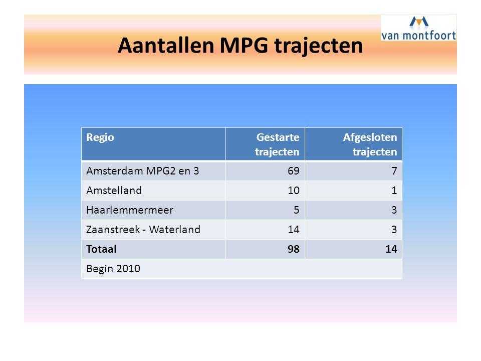 Aantallen MPG trajecten