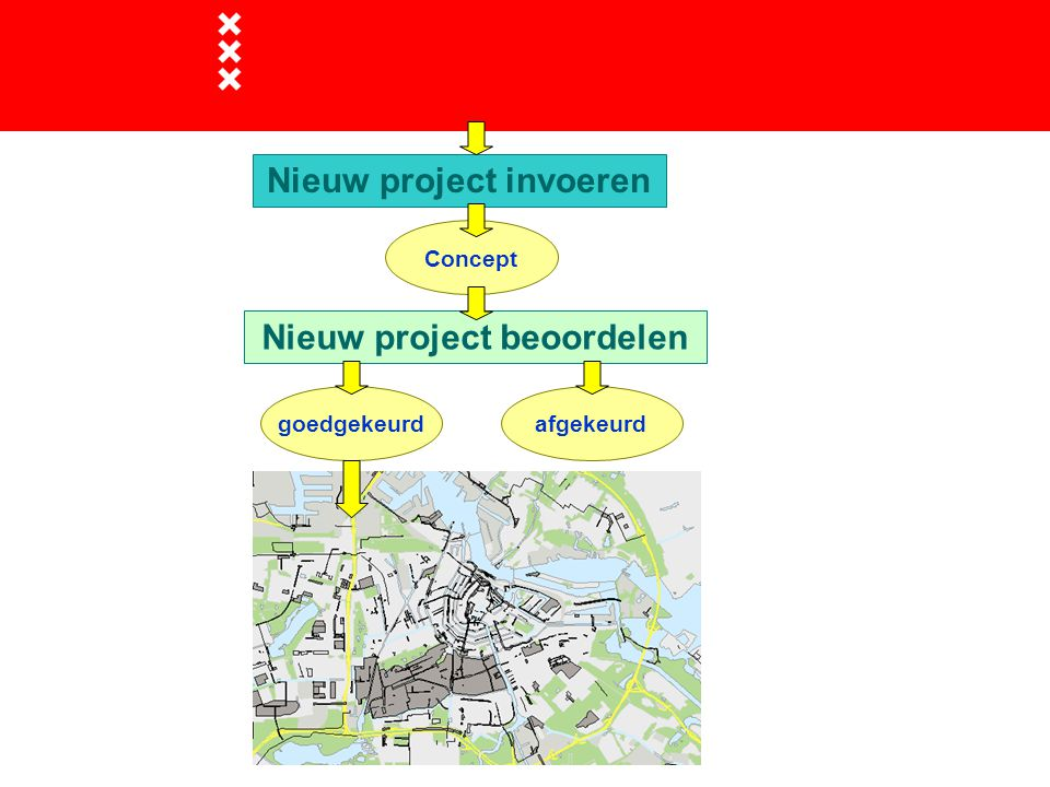 Nieuw project invoeren Nieuw project beoordelen