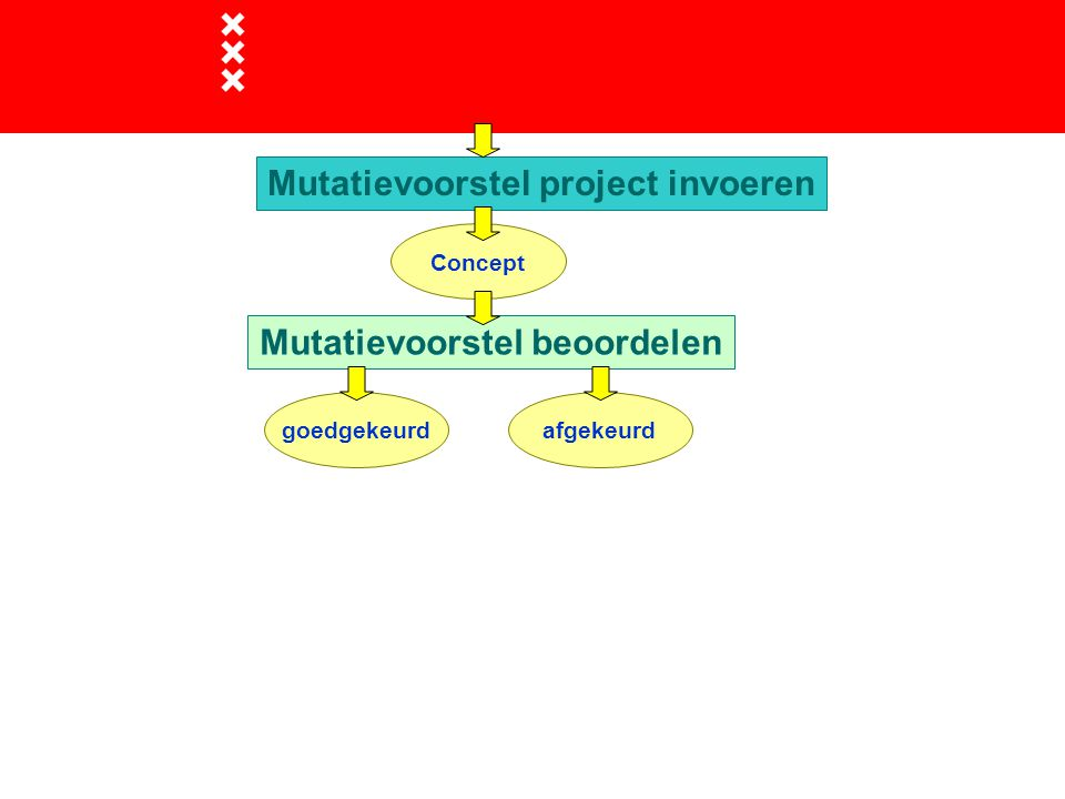 Mutatievoorstel project invoeren Mutatievoorstel beoordelen