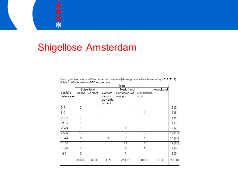 Shigellose Amsterdam
