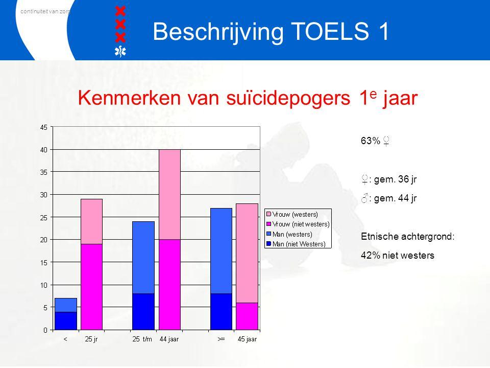 Kenmerken van suïcidepogers 1e jaar