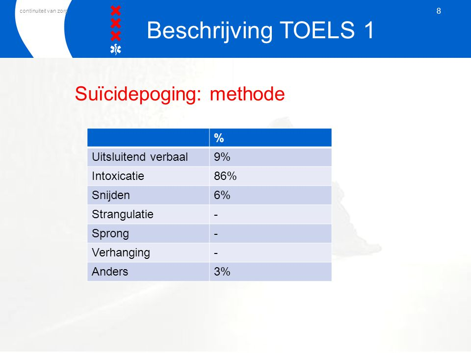 Suïcidepoging: methode