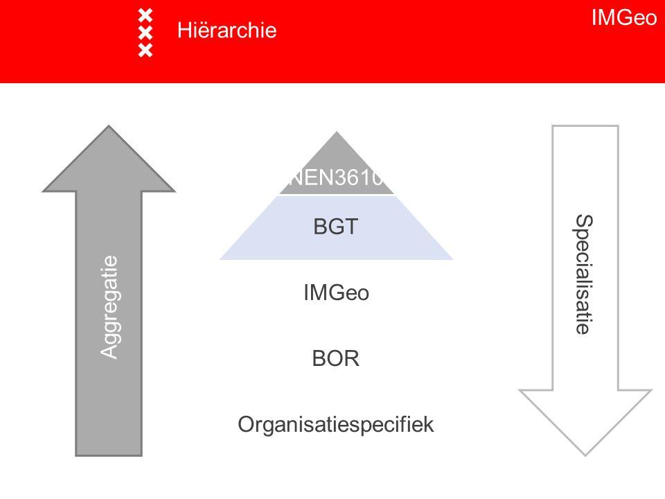 Organisatiespecifiek