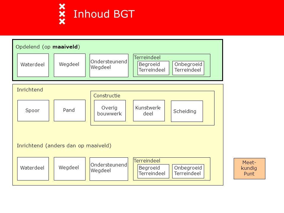 Inhoud BGT Opdelend (op maaiveld) Inrichtend