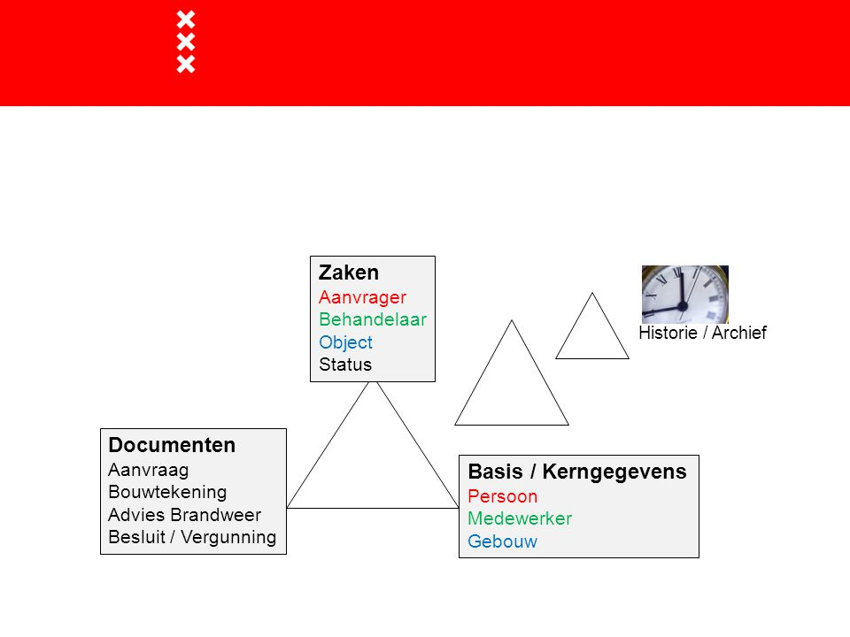 Onderlinge relaties Zaken Documenten Basis / Kerngegevens Aanvrager