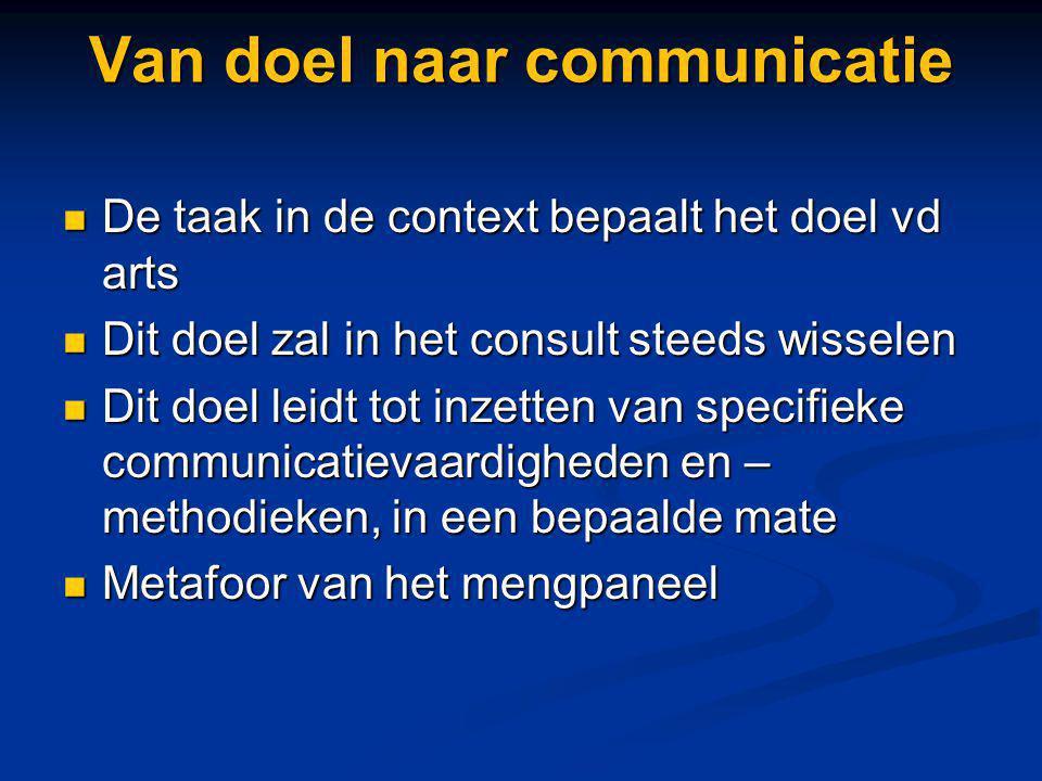 Van doel naar communicatie