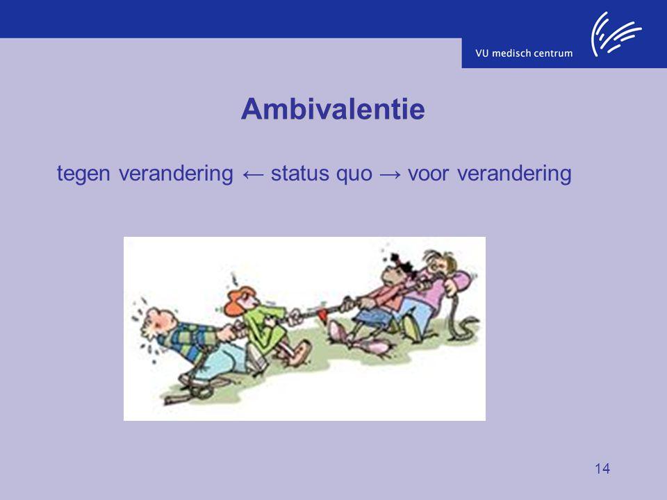 Ambivalentie tegen verandering ← status quo → voor verandering