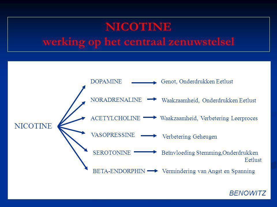 NICOTINE werking op het centraal zenuwstelsel