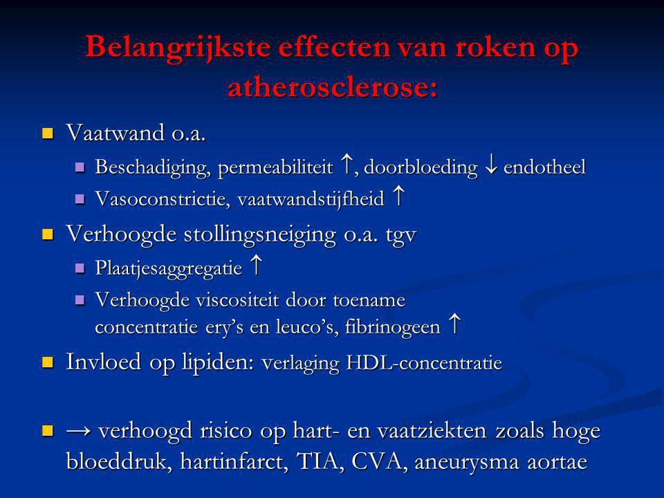 Belangrijkste effecten van roken op atherosclerose: