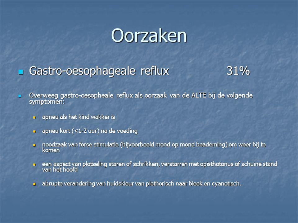 Oorzaken Gastro-oesophageale reflux 31%